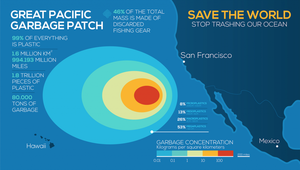 infographic showing the scope of the great pacific garbage patch